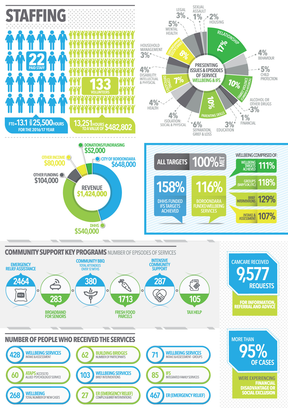 Camcare Infographic 2017